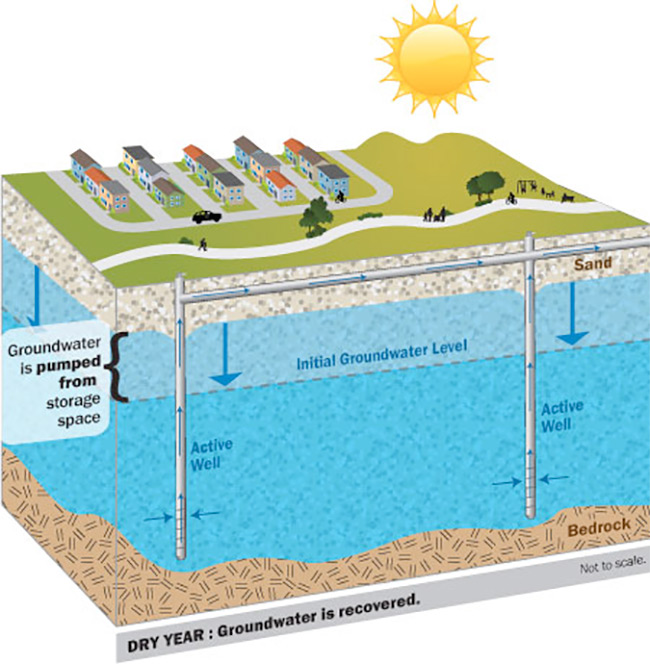 Groundwater Recovery Systems
